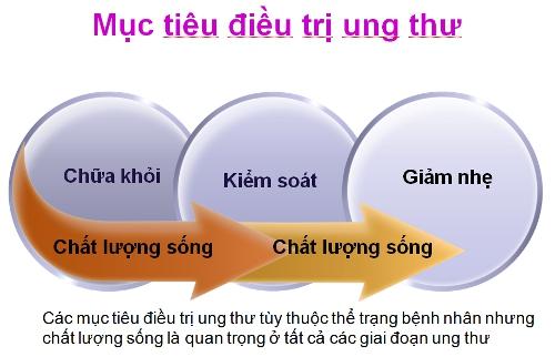 Điều trị ung thư | Prosure.com.vn