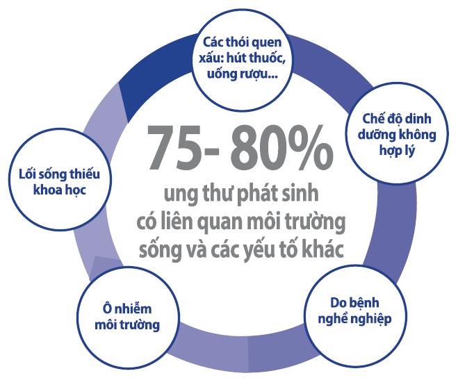 cac-benh-ung-thu-co-nguyen-nhan-tu-moi-truong-song-1